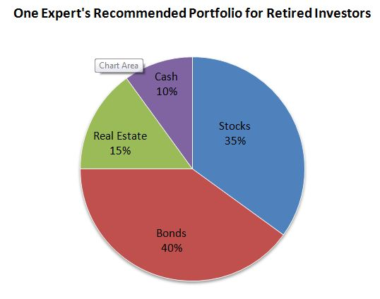 Retirement Portfolios Skip The Pie And Try The Cake